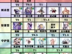 复苏的魔女最强节奏榜 各类型T0角色推荐