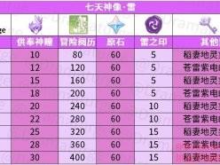 原神2.1雷神像现在最高多少级 雷神像最高级数和位置分享